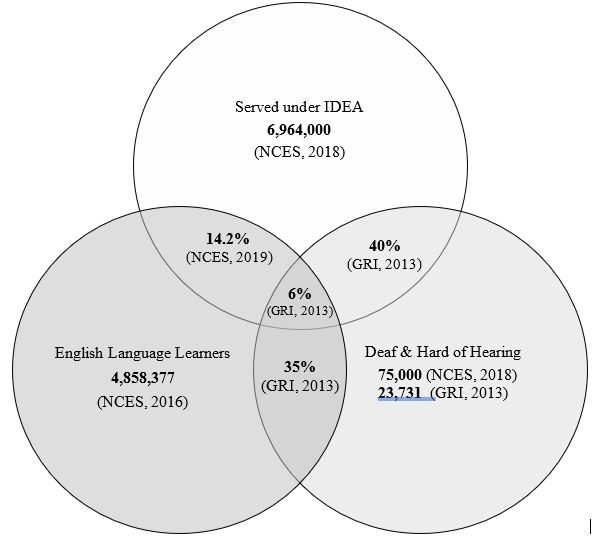 Venn figure 1 deaf, ell, and sped populations compared